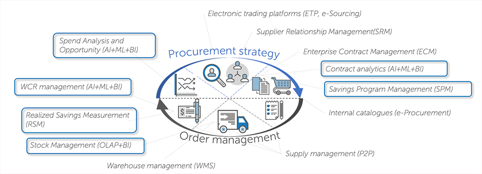 procurement tools